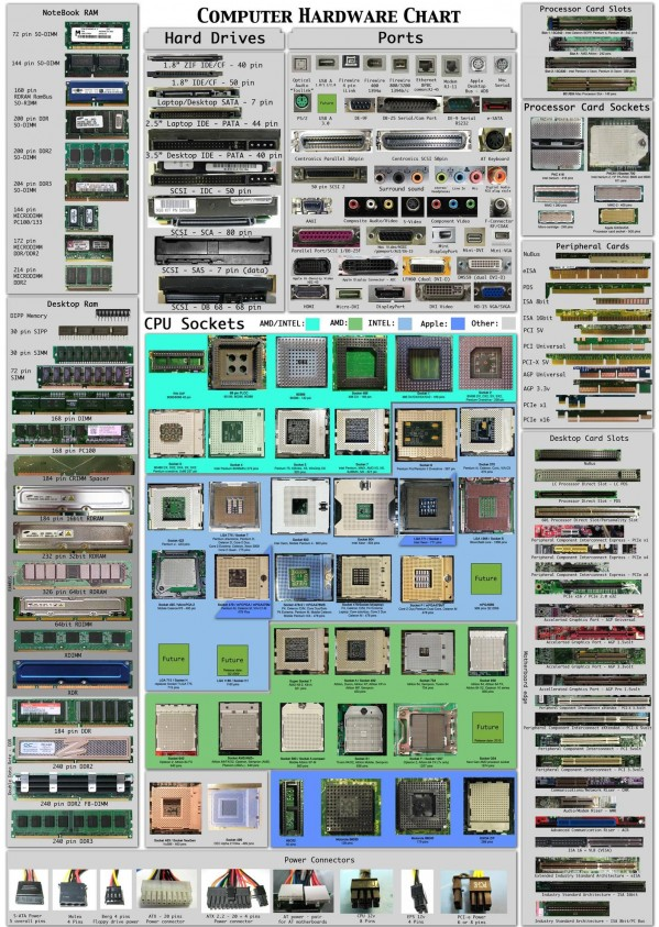 Building a PC? You'll Want This Chart