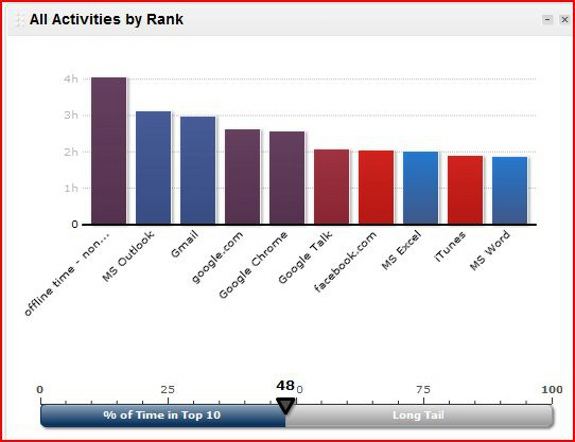 RescueTime-Activities-by-Rank