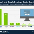 Facebook And Google Are Kings Of Social Logins