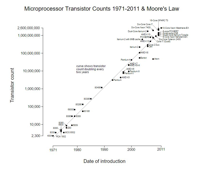 https://upload.wikimedia.org/wikipedia/commons/0/00/Transistor_Count_and_Moore%27s_Law_-_2011.svg