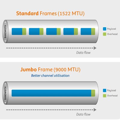 What are Jumbo Frames and how do you use them? - PCMech